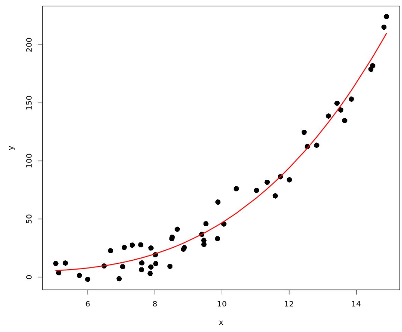 plot polynomial regression curve in R