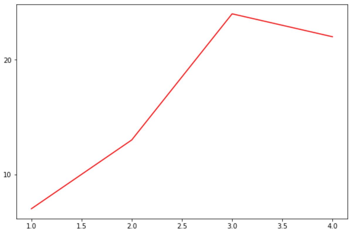 Change number of ticks in Matplotlib