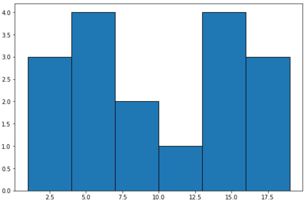 matplotlib histogram with specific number of bins