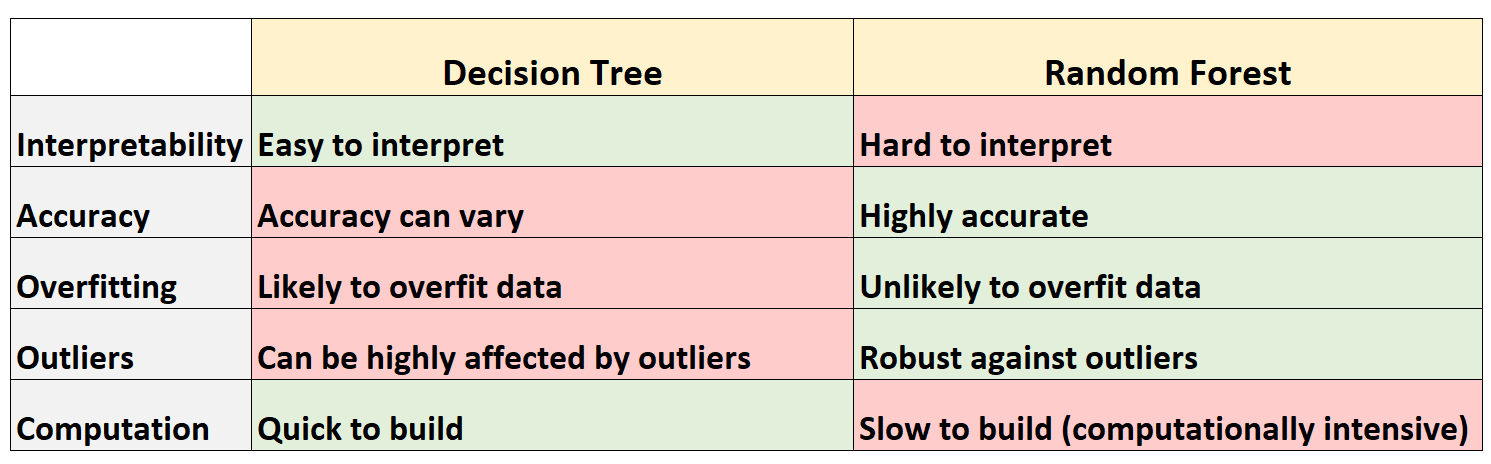 table summarizing difference between decision tree and random forest