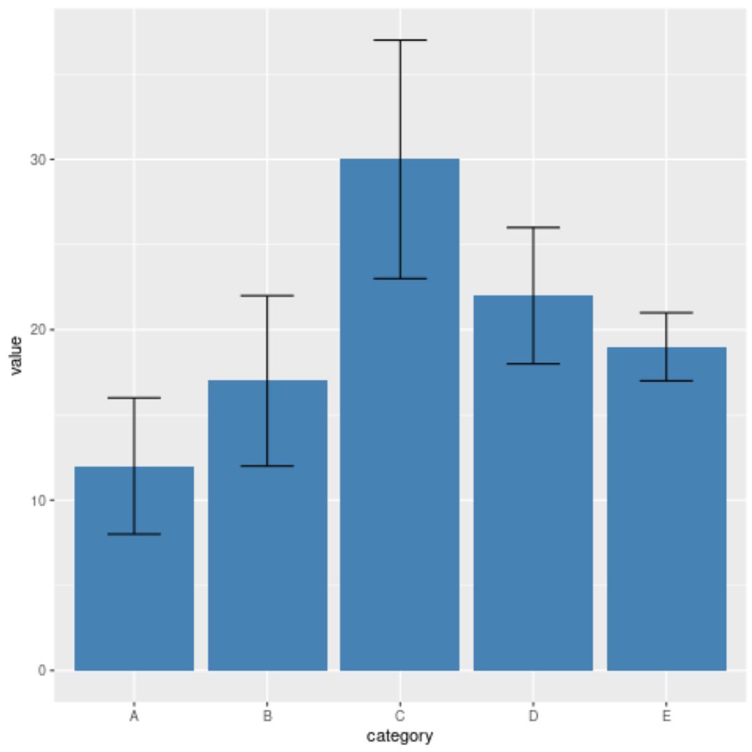 bar plot with error bars in R