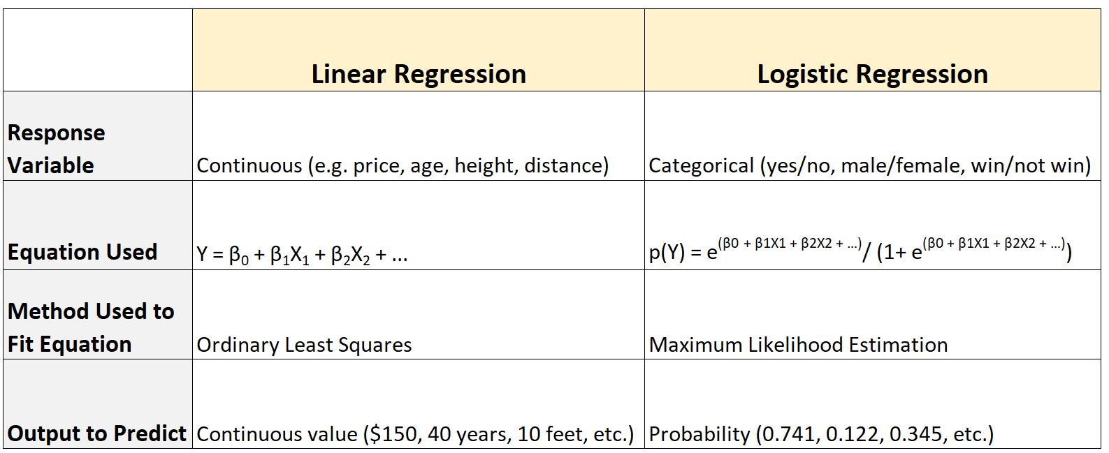 logistic regression vs. linear regression