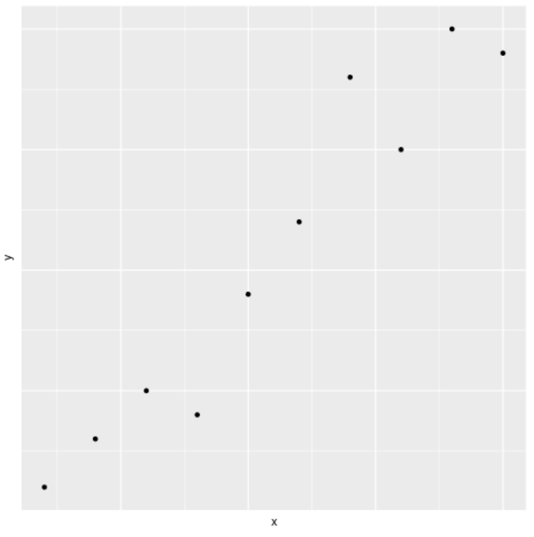 ggplot2 scatterplot with no axis labels
