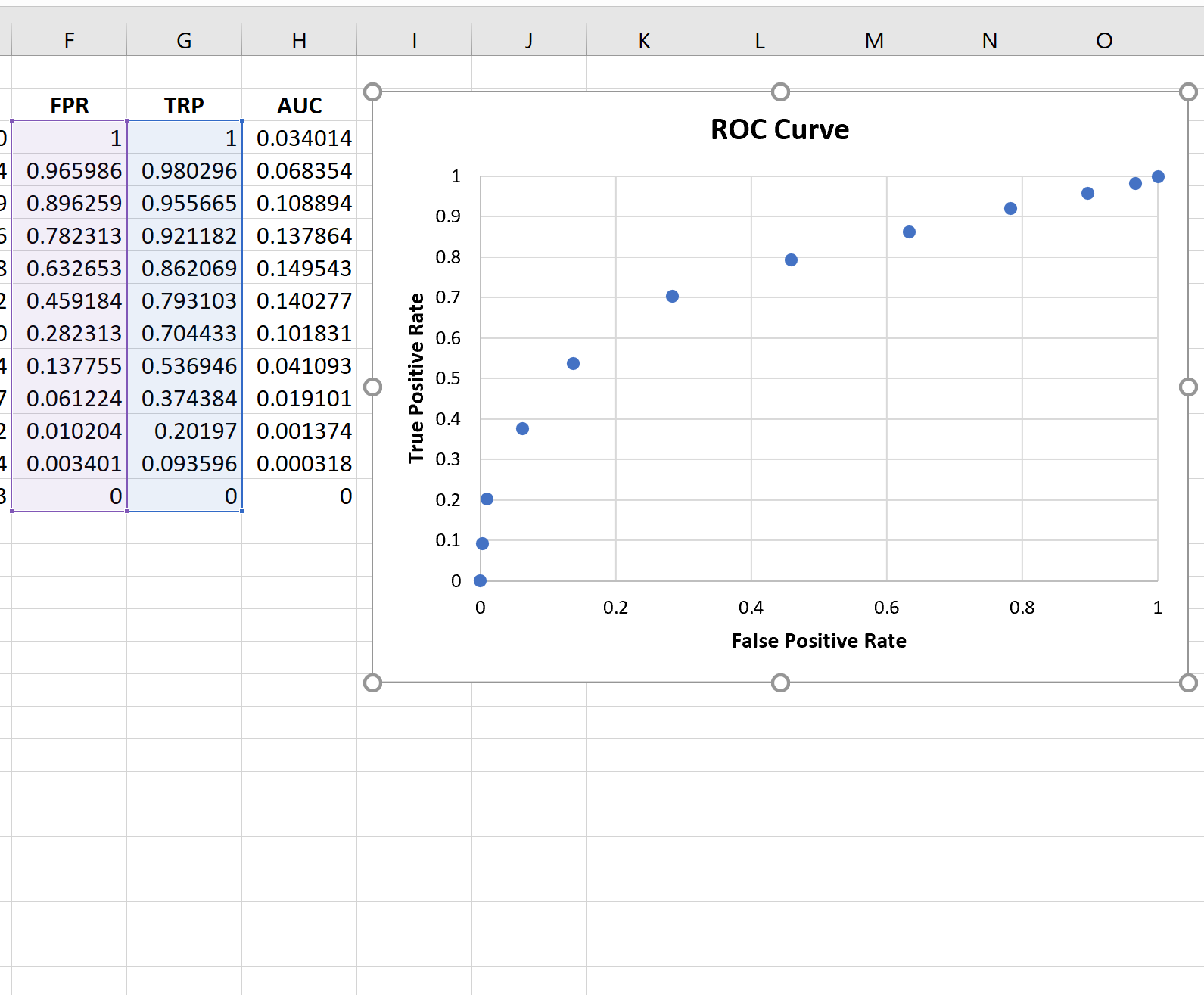 ROC curve in Excel