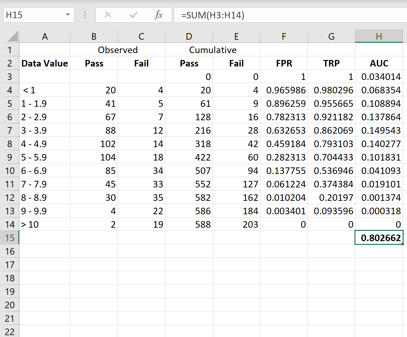 Calculate AUC in Excel