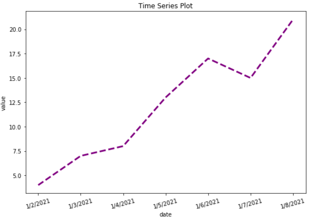 Time series plot in seaborn