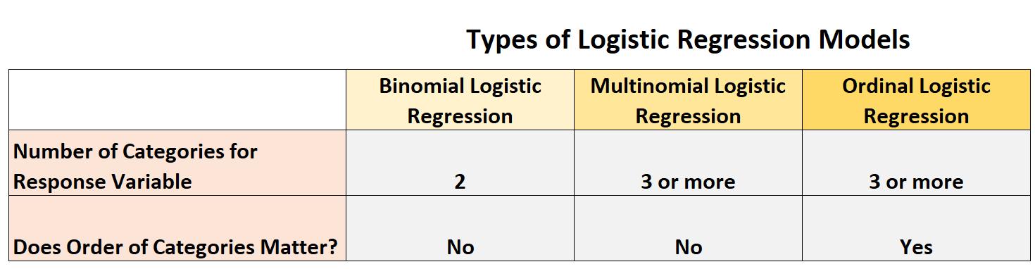 types of logistic regression models