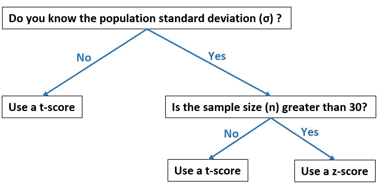 Flow chart for when to use t-score vs. z-score