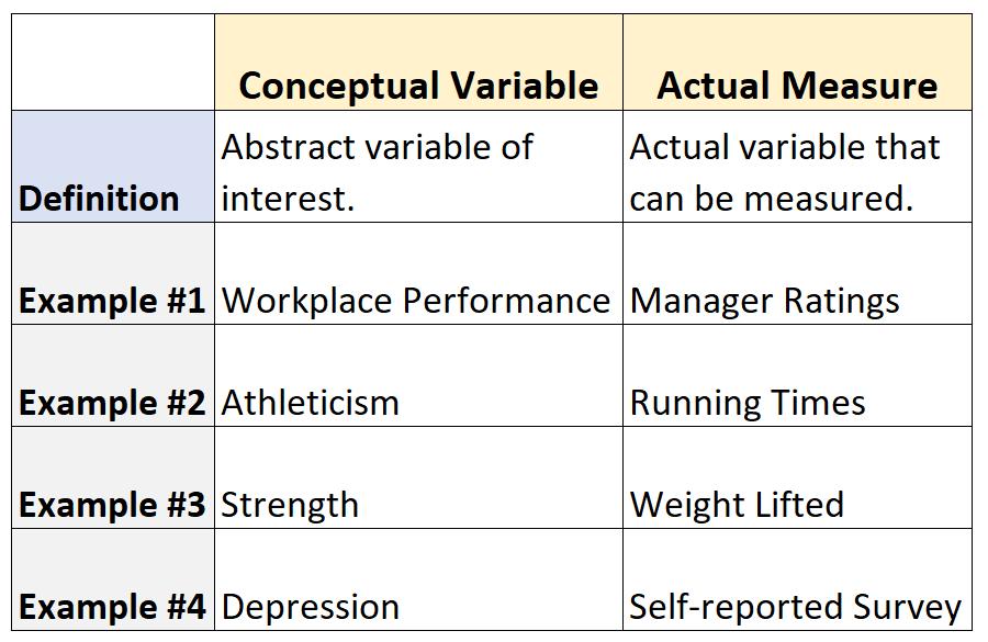 conceptual variable vs. actual measure