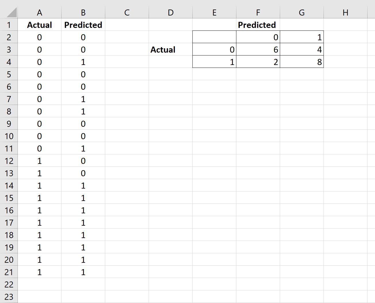 confusion matrix in Excel