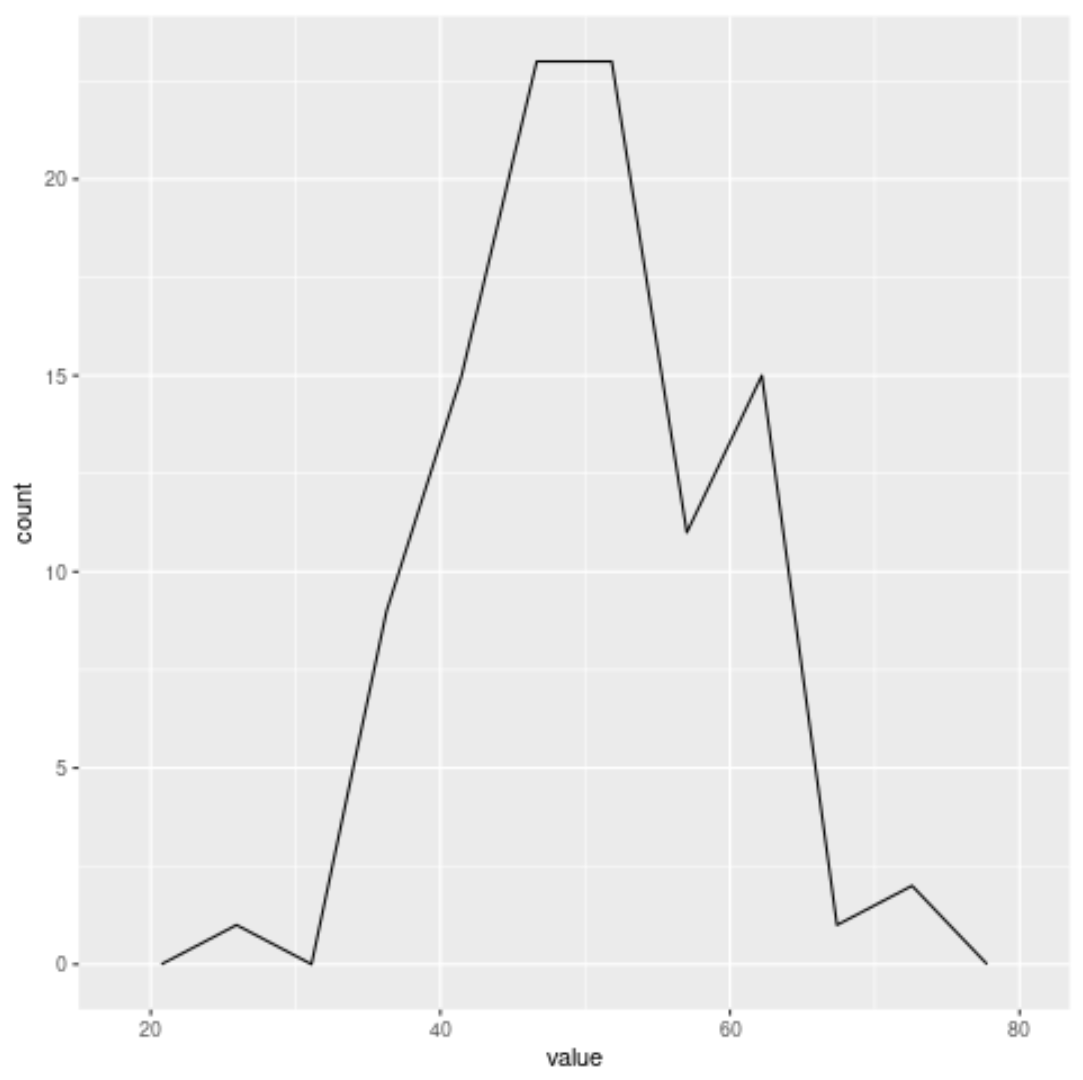 Frequency polygon with custom bins in R
