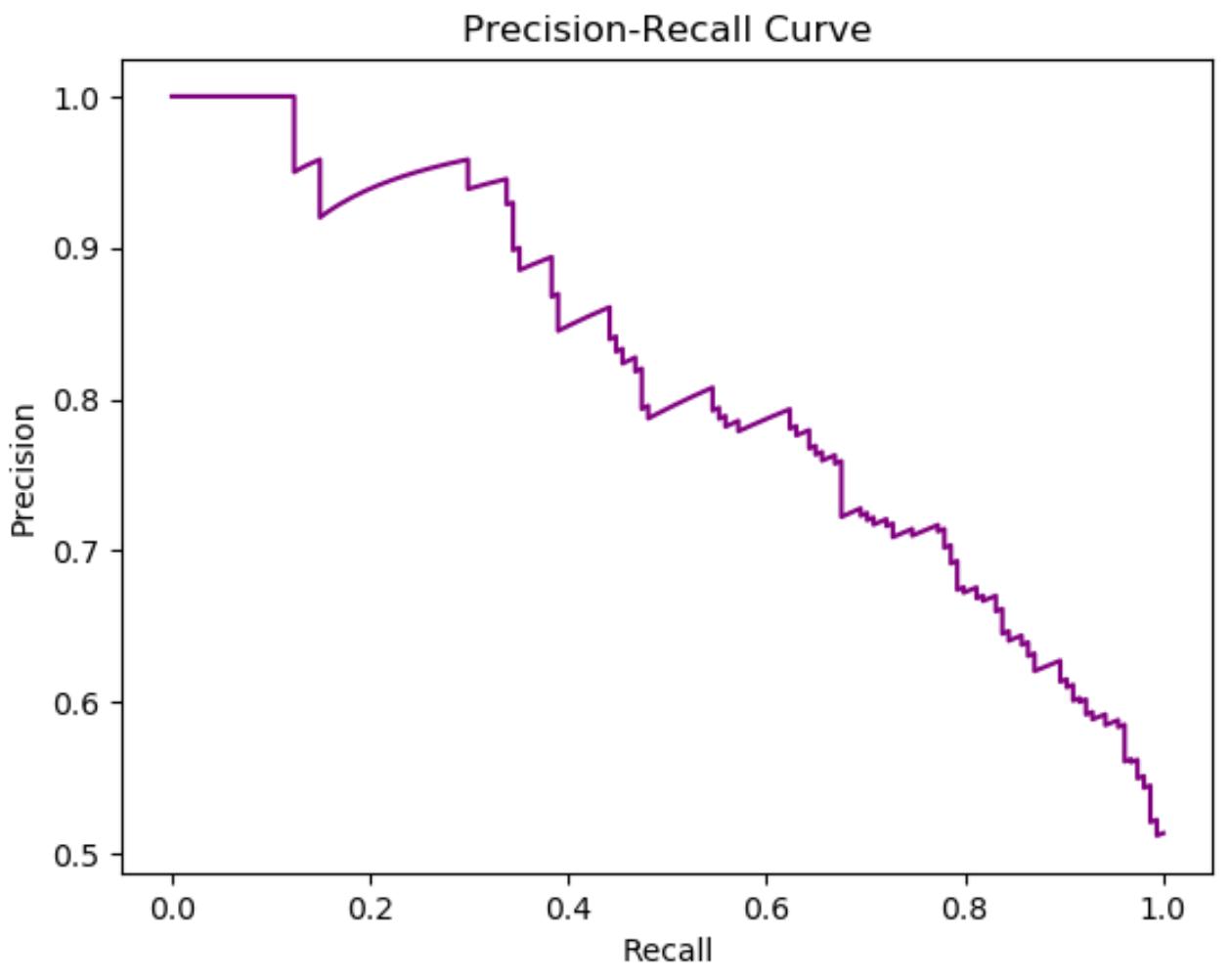 Precision-recall curve in Python