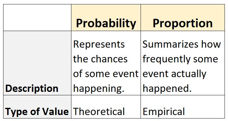 Probability vs. Proportion