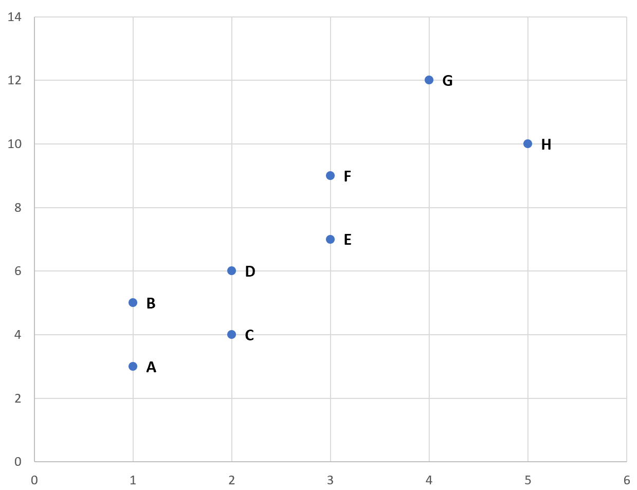 Excel scatterplot with labels on points