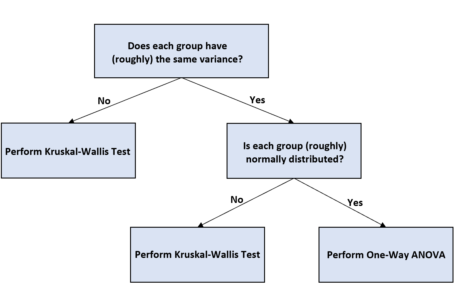 Flow chart for deciding to use one-way ANOVA with unequal sample sizes