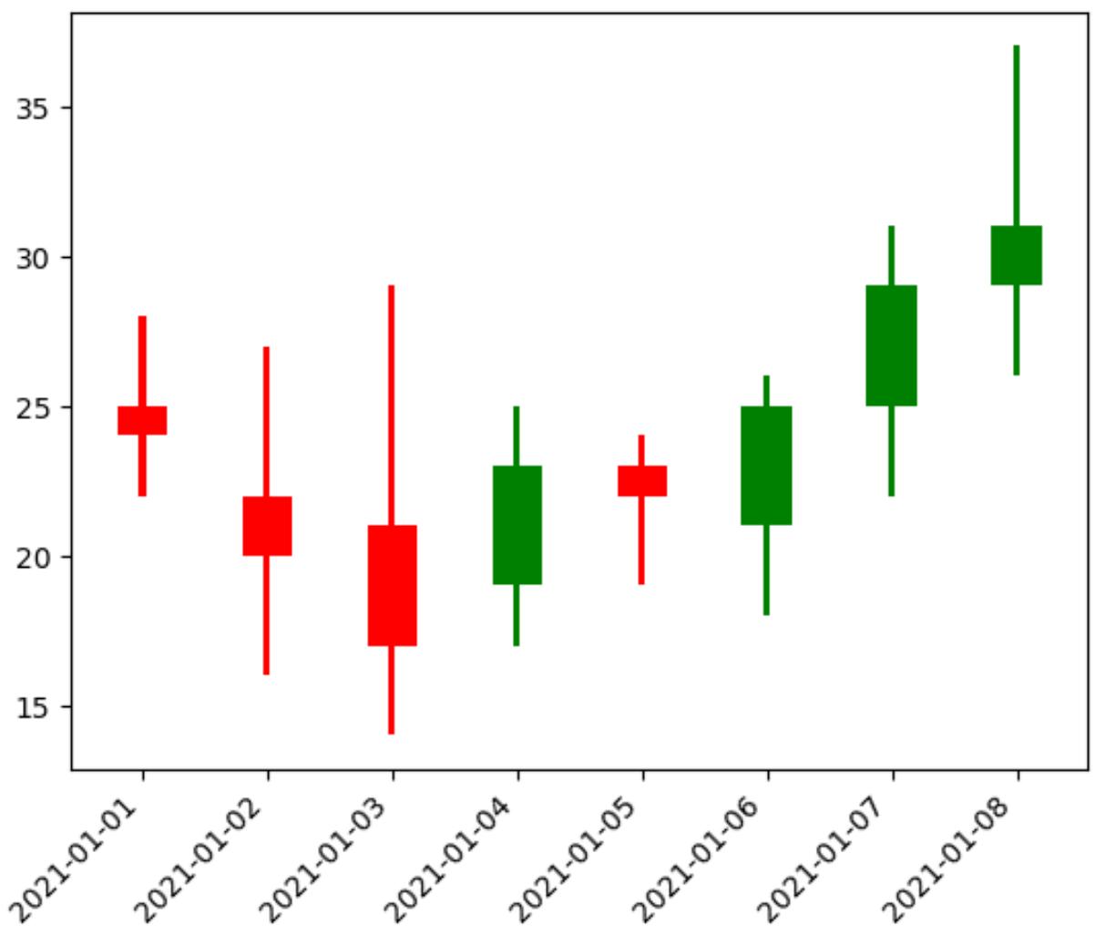 Candlestick chart using matplotlib in Python