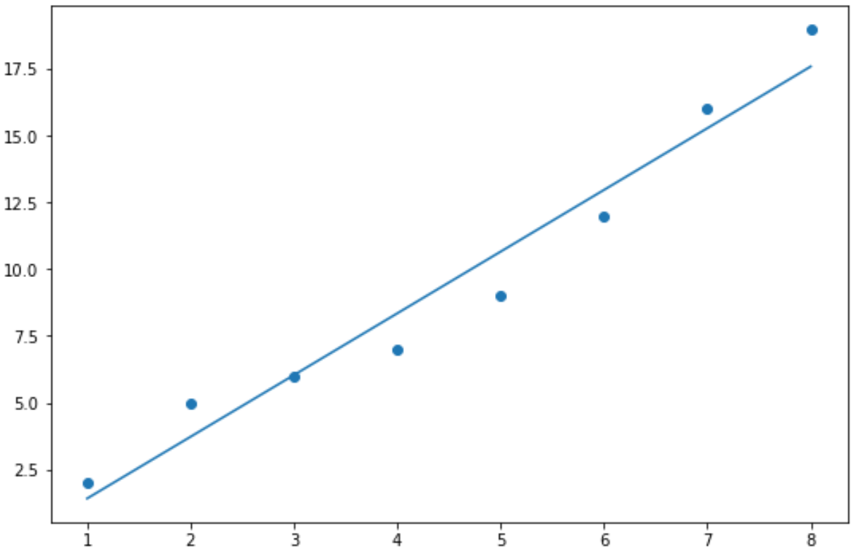 line of best fit in Python