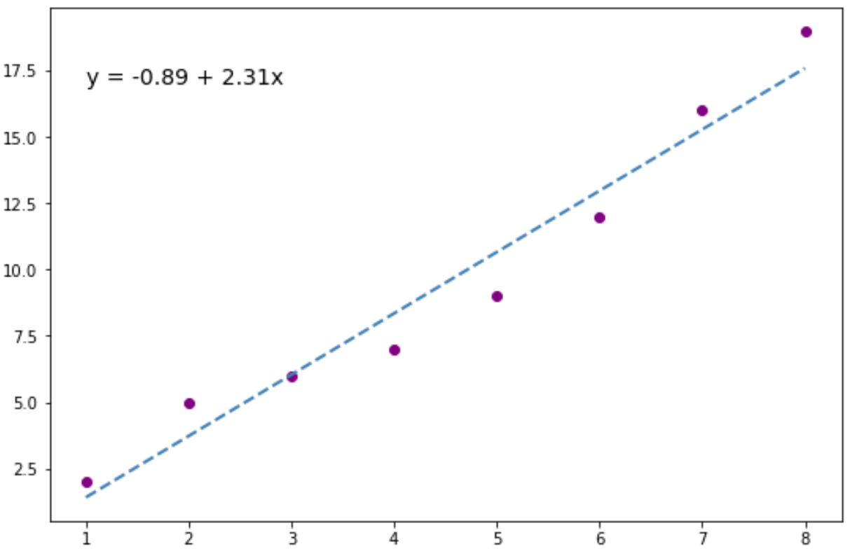 plot line of best fit with regression equation in Python