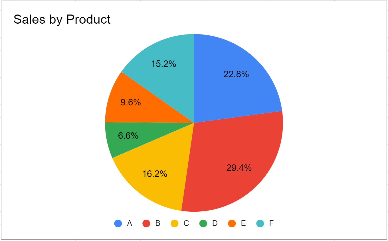 pie chart in Google Sheets